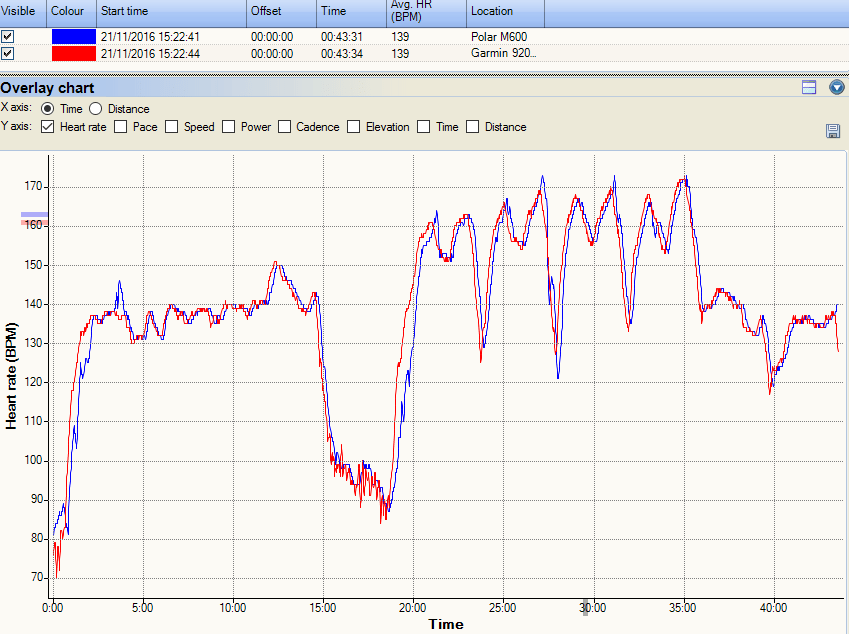 polar-m600-hrm-tri-garmin-920xt-intervals-hr