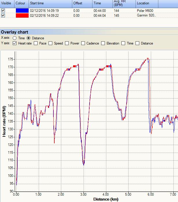 garmin-920xt-polar-m600-1km-intervals-hr