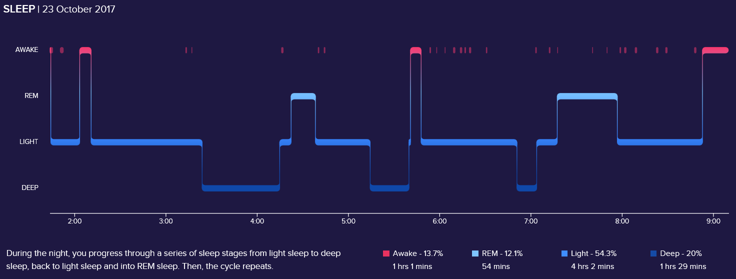 sleep-accuracy-fitbit