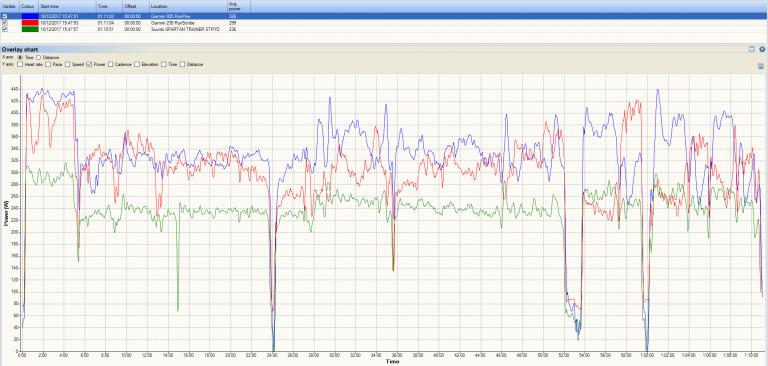 Power-Comparison-STRYD-Garmin-Running-Power-RunScribe